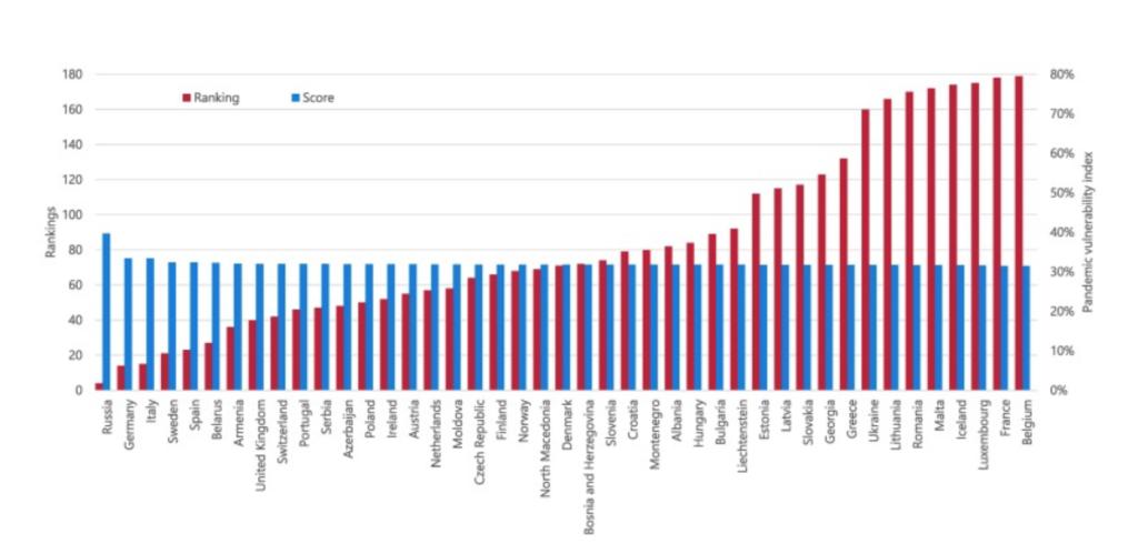 PVI index Európskych krajín