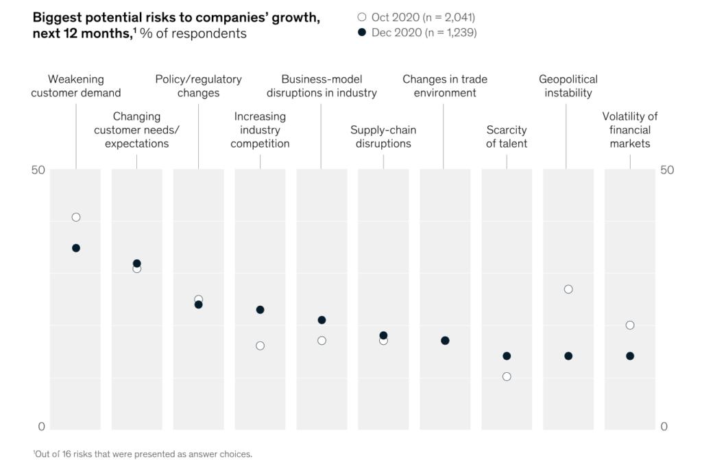 Podnikanie 2021 a rizikove oblasti