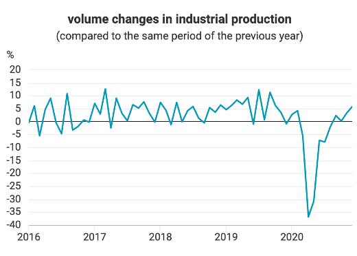 Graf: Markantný úpadok priemyslu v Maďarsku po prepuknutí pandémie