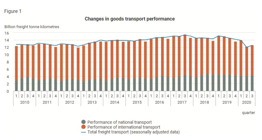 Graf: Medziročná výkonnosť domáceho azahraničného transportu v Maďarsku