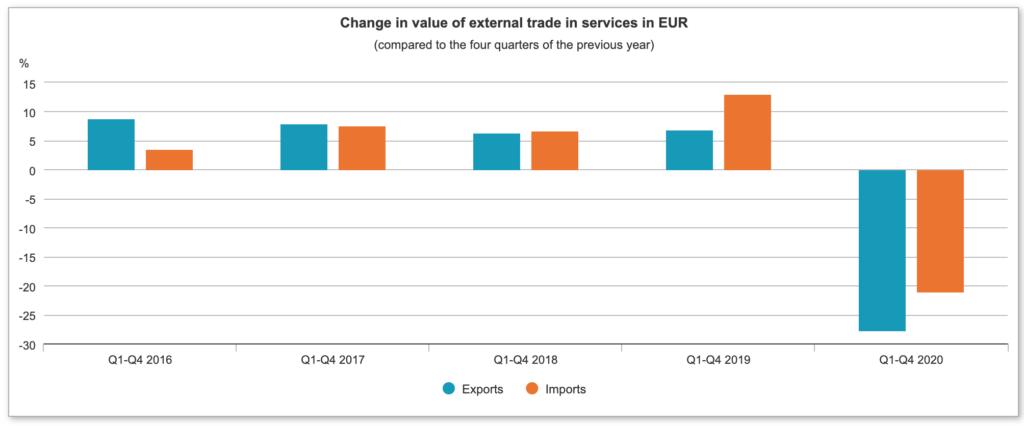 Graf: Export klesol o 27,7 % a import o 21,1 % oproti Q4 2019 v Maďarsku