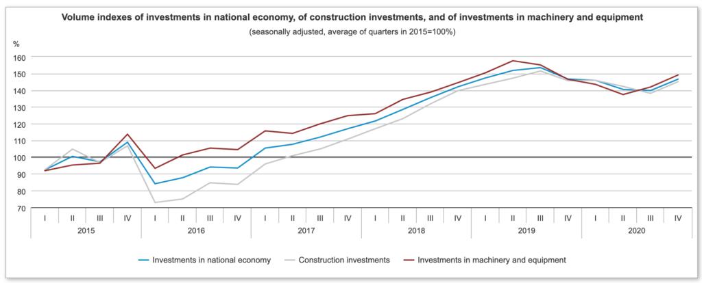 Graf: Objemové indexy investícií v národnom hospodárstve, stavebných investícií a investícií do strojov a zariadení